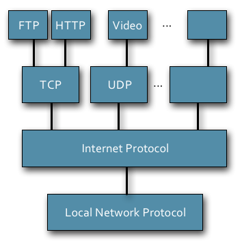 Protocol Layout